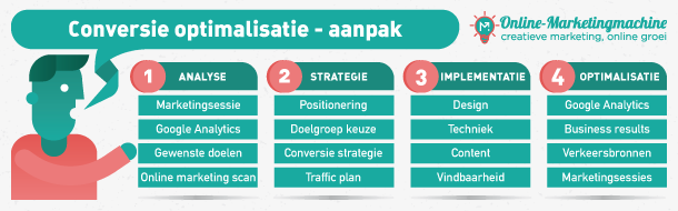 online marketing strategie formuleren
